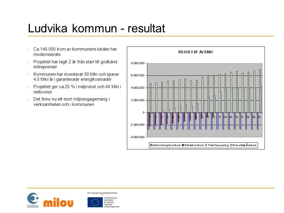 Ludvika kommun - resultat • Ca 145 000 kvm av kommunens lokaler har moderniserats • Projektet har tagit 2 år från start till godkänd entreprenad • Kom
