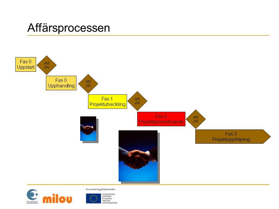Fas 0 Uppstart Fas 1 Projektutveckling Fas 2 Projektgenomförande Fas 3 Projektuppföljning Fas 0 Upphandling AM J/N Affärsprocessen
