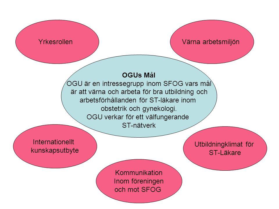 OGUs Mål OGU är en intressegrupp inom SFOG vars mål är att värna och arbeta för bra utbildning och arbetsförhållanden för ST-läkare inom obstetrik och gynekologi.