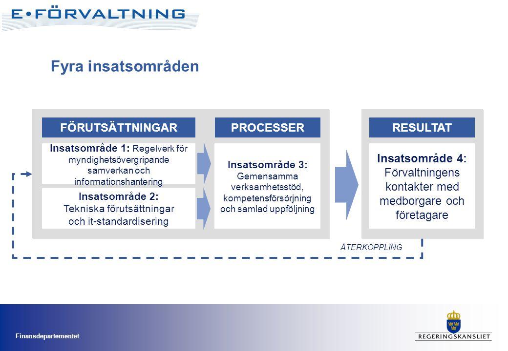Finansdepartementet Fyra insatsområden FÖRUTSÄTTNINGAR Insatsområde 1: Regelverk för myndighetsövergripande samverkan och informationshantering RESULTATPROCESSER Insatsområde 3: Gemensamma verksamhetsstöd, kompetensförsörjning och samlad uppföljning Insatsområde 2: Tekniska förutsättningar och it-standardisering Insatsområde 4: Förvaltningens kontakter med medborgare och företagare ÅTERKOPPLING