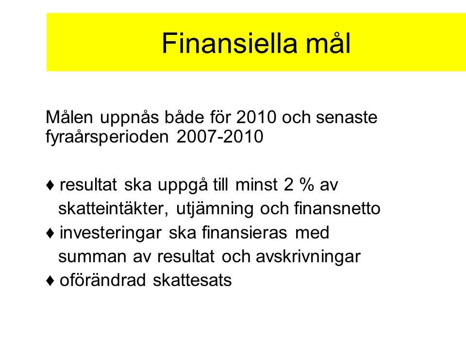 Finansiella mål Målen uppnås både för 2010 och senaste fyraårsperioden 2007-2010 ♦ resultat ska uppgå till minst 2 % av skatteintäkter, utjämning och finansnetto ♦ investeringar ska finansieras med summan av resultat och avskrivningar ♦ oförändrad skattesats