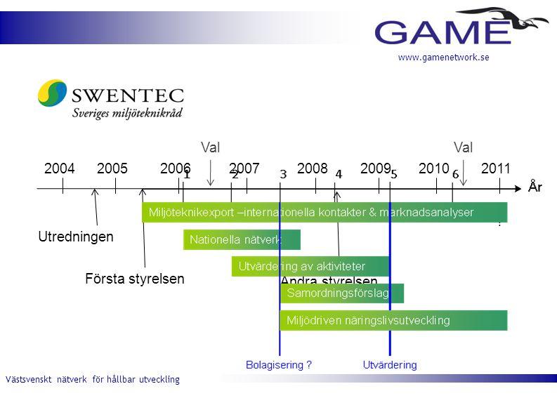Västsvenskt nätverk för hållbar utveckling www.gamenetwork.se 20112010200920082007200620052004 ? Första styrelsen Utredningen Val Andra styrelsen