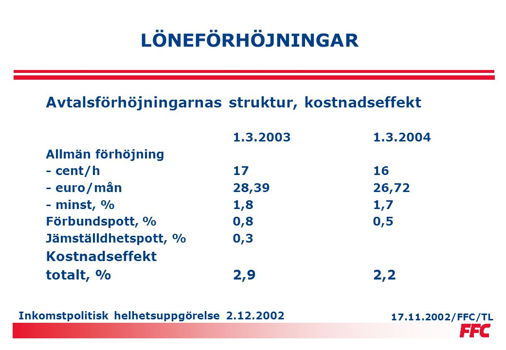 Inkomstpolitisk helhetsuppgörelse 2.12.2002 FÖRÄNDRING I SYSSELSATT LÖNTAGARES KÖPKRAFT, % (årsgenomsnitt) 20032004 Nominell förtjänst3 ½3 Nettoförtjänst4 Konsumentpriser22* Realinkomster1 ½1 Nettorealförtjänst2 (=köpkraft per sysselsatt löntagare) * Utan prisnedsättning på alkoholdrycker 18.11.2002/FFC/ HP, IL/TL