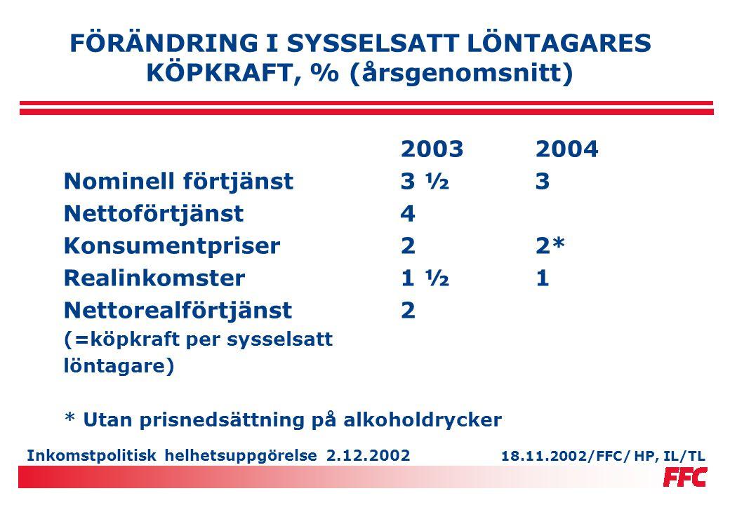 Inkomstpolitisk helhetsuppgörelse 2.12.2002 UPPSKATTNING AV AVTALSFÖRHÖJNINGENS KOSTNADSEFFEKT 22.11.2002/FFC/TL 1.3.2003: Allmän förhöjning 17 cent/h, 28,39 euro/mån (minst 1,8 %), förbundspott 0,8 %, jämställdhetspott 0,3 % 1.3.2004: Allmän förhöjning 16 cent/h, 26,72 euro/mån (minst 1,7 %),förbundspott 0,5 % Teko Metall- och elektronik Kemi Såg oah skivind.