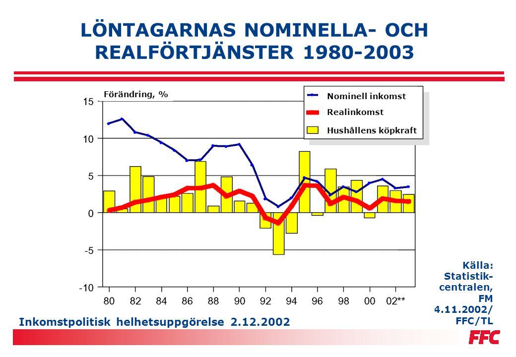 Inkomstpolitisk helhetsuppgörelse 2.12.2002 LÖNTAGARNAS NOMINELLA- OCH REALFÖRTJÄNSTER 1980-2003 Källa: Statistik- centralen, FM 14.11.2002/ FFC/TL Fö