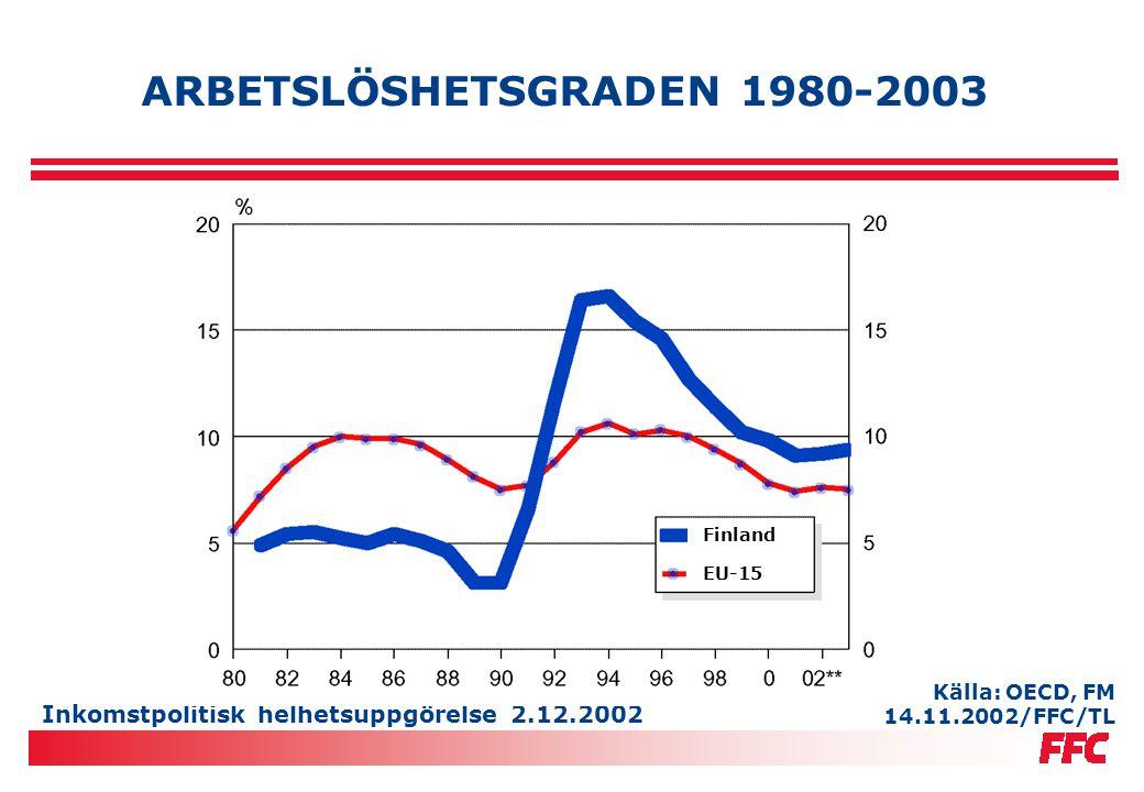 Inkomstpolitisk helhetsuppgörelse 2.12.2002 ARBETSLÖSHETSGRADEN 1980-2003 Källa: OECD, FM 14.11.2002/FFC/TL EU-15 Finland