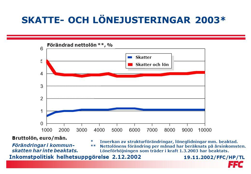 Inkomstpolitisk helhetsuppgörelse 2.12.2002 FFC-FAMILJS ÄNDRADE NETTOINKOMST 2003 Ändrad nettolön 2002/2003 %euro/mån Den med högre inkomst2,843 Den med lägre inkomst3,038 Familjens tillsammans2,981 Den genomsnittliga FFC-familjens nettoinkomst stiger med 2,9 procent (81 euro/mån och 1013 euro/år) år 2003.