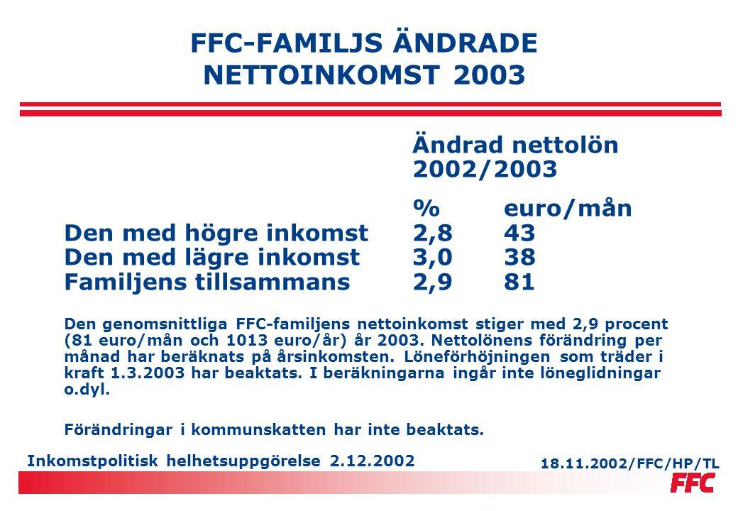 Inkomstpolitisk helhetsuppgörelse 2.12.2002 FFC-FAMILJS ÄNDRADE NETTOINKOMST 2003 Ändrad nettolön 2002/2003 %euro/mån Den med högre inkomst2,843 Den m