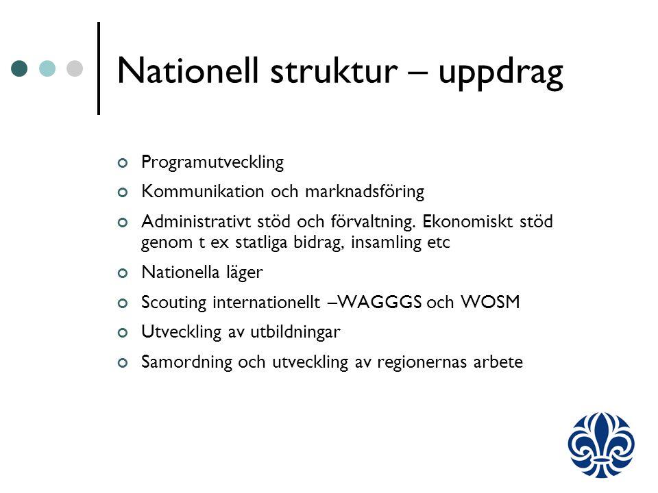 Nationell struktur – uppdrag Programutveckling Kommunikation och marknadsföring Administrativt stöd och förvaltning.