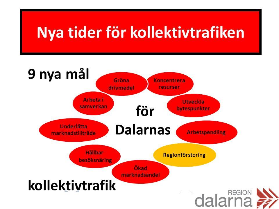Nya tider för kollektivtrafiken 9 nya mål för Dalarnas kollektivtrafik Koncentrera resurser Utveckla bytespunkter ArbetspendlingRegionförstoring Ökad marknadsandel Gröna drivmedel Hållbar besöksnäring Underlätta marknadstillträde Arbeta i samverkan