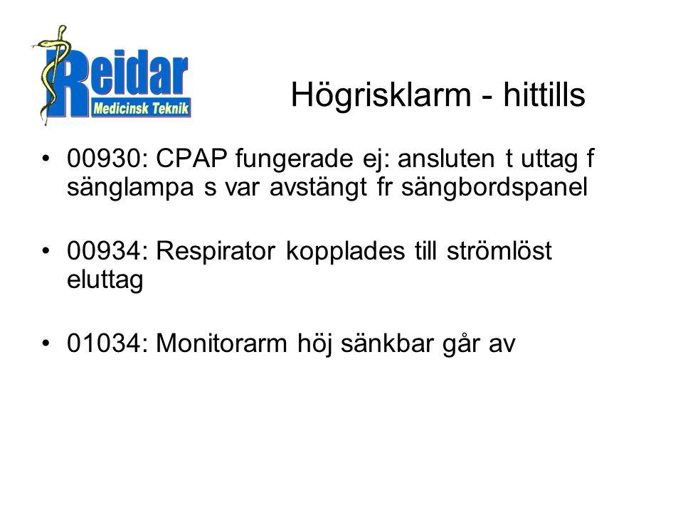 Högrisklarm - hittills •00930: CPAP fungerade ej: ansluten t uttag f sänglampa s var avstängt fr sängbordspanel •00934: Respirator kopplades till strömlöst eluttag •01034: Monitorarm höj sänkbar går av