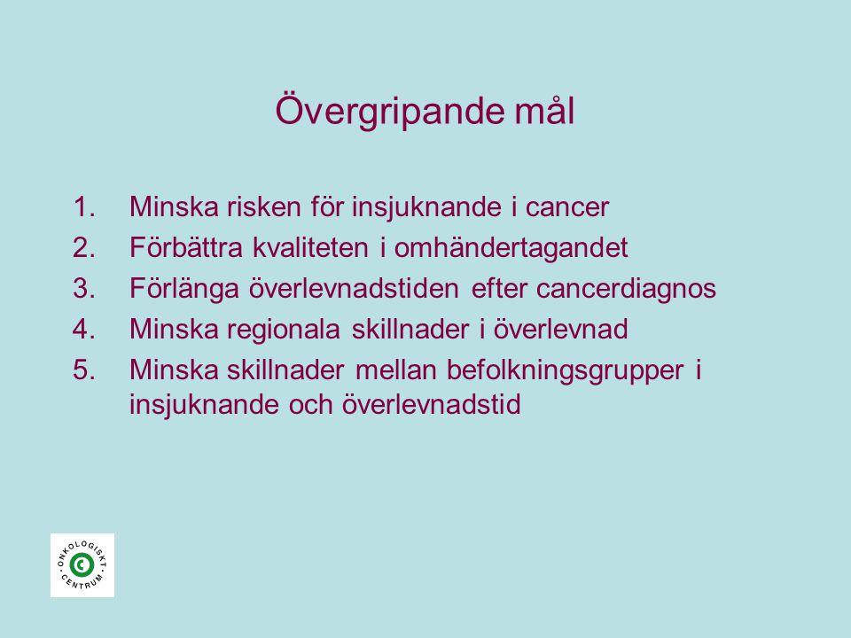 Övergripande mål 1.Minska risken för insjuknande i cancer 2.Förbättra kvaliteten i omhändertagandet 3.Förlänga överlevnadstiden efter cancerdiagnos 4.Minska regionala skillnader i överlevnad 5.Minska skillnader mellan befolkningsgrupper i insjuknande och överlevnadstid