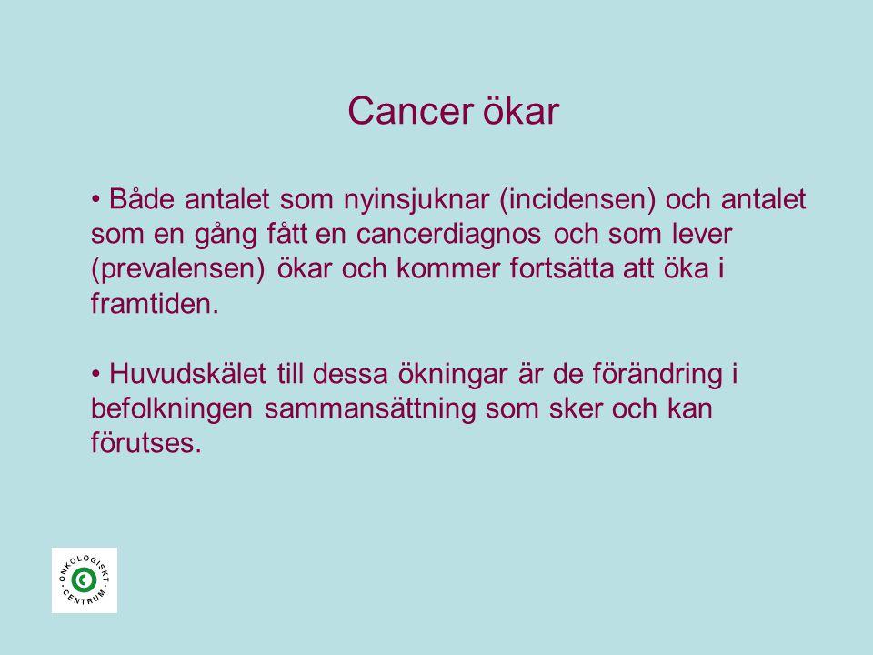 Cancer ökar • Både antalet som nyinsjuknar (incidensen) och antalet som en gång fått en cancerdiagnos och som lever (prevalensen) ökar och kommer fortsätta att öka i framtiden.