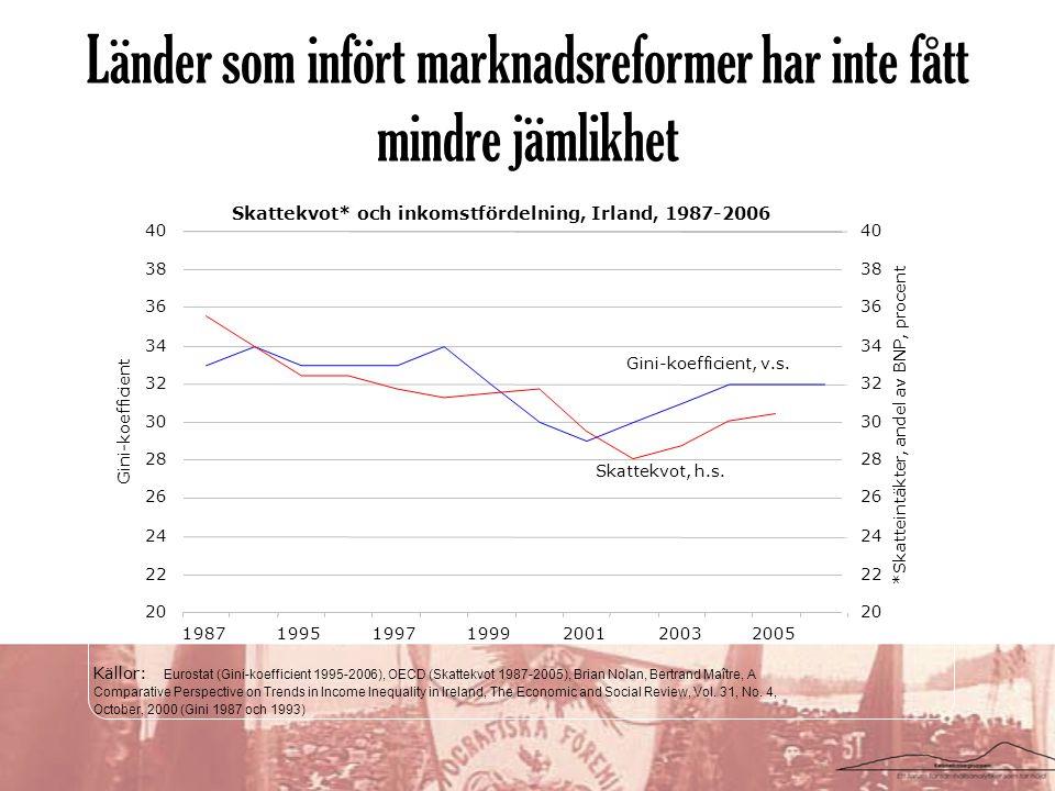 Länder som infört marknadsreformer har inte fått mindre jämlikhet Skattekvot* och inkomstfördelning, Irland, 1987-2006 20 22 24 26 28 30 32 34 36 38 40 1987199519971999200120032005 Gini-koefficient 20 22 24 26 28 30 32 34 36 38 40 *Skatteintäkter, andel av BNP, procent Källor: Eurostat (Gini-koefficient 1995-2006), OECD (Skattekvot 1987-2005), Brian Nolan, Bertrand Maître, A Comparative Perspective on Trends in Income Inequality in Ireland, The Economic and Social Review, Vol.