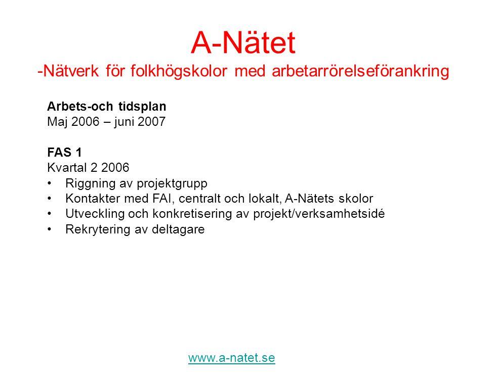A-Nätet -Nätverk för folkhögskolor med arbetarrörelseförankring www.a-natet.se Arbets-och tidsplan Maj 2006 – juni 2007 FAS 1 Kvartal 2 2006 •Riggning