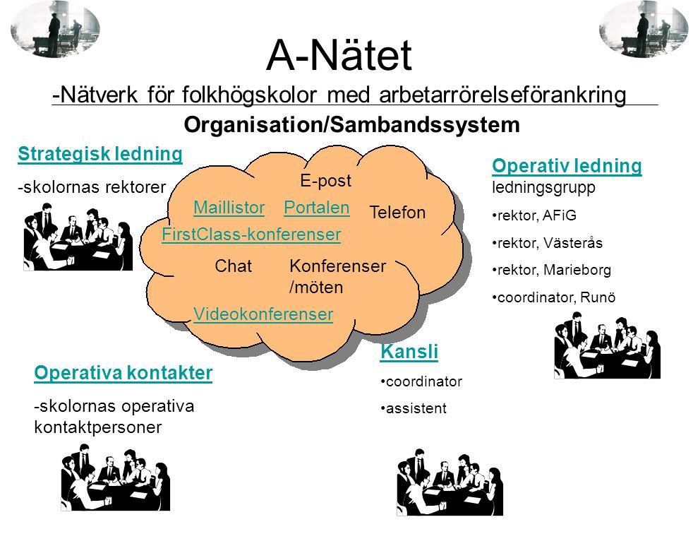 A-Nätet -Nätverk för folkhögskolor med arbetarrörelseförankring www.a-natet.se Global samverkan för lokal utveckling -Ett samarbetsprojekt mellan A-Nätet och FAI Huvuddragen i projektet Att utveckla metoder och vinna erfarenheter för hur flera skolor kan uppträda som en gemensam skola i samspel med extern riksorganisation och dess lokala enheter.