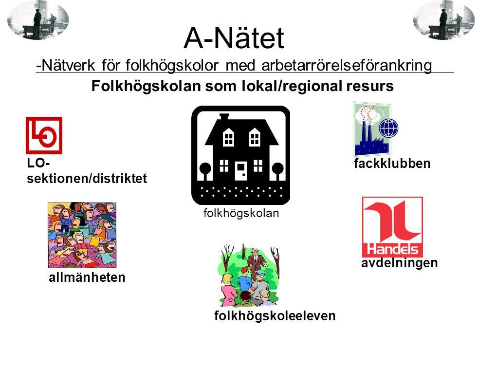 Folkhögskolan som lokal/regional resurs avdelningen folkhögskolan LO- sektionen/distriktet fackklubben folkhögskoleeleven allmänheten A-Nätet -Nätverk