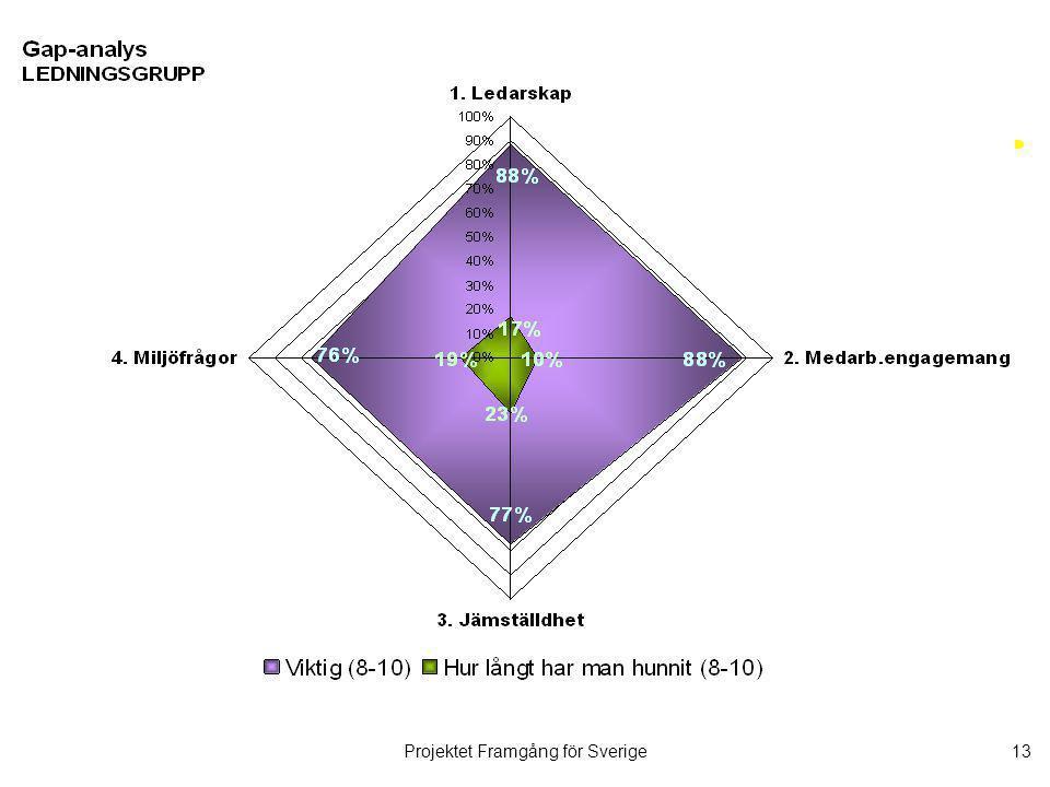 Projektet Framgång för Sverige14