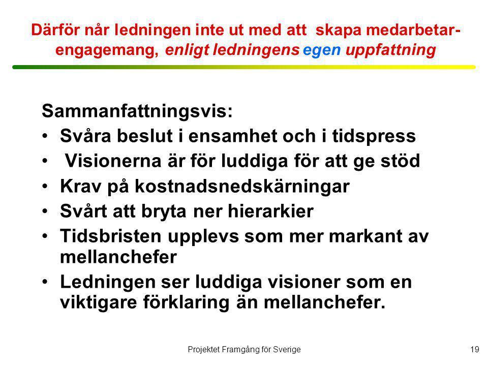Projektet Framgång för Sverige20 Skillnaden mellan varför och därför • Varför-analysen fann inga direkta samband mellan ledningsprinciperna och kontroll på kostnadsutvecklingen.