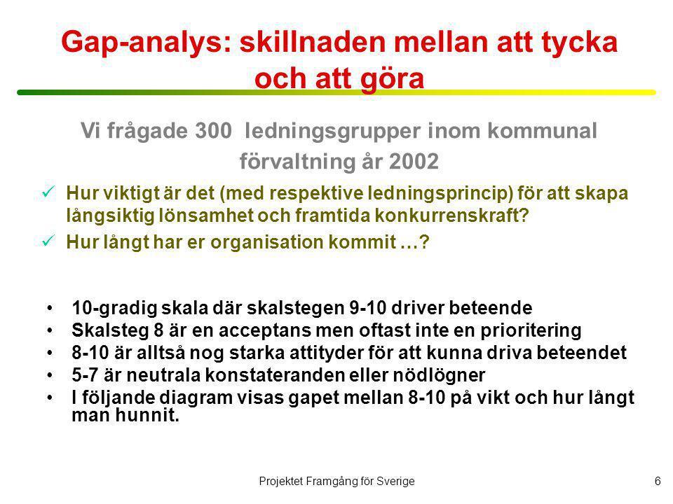 Projektet Framgång för Sverige7