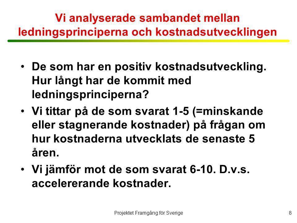 Projektet Framgång för Sverige9 Inga samband •I näringslivet fanns klara samband mellan att man utvecklade ledningsprinciperna och en stark lönsamhetsutveckling •I kommunal förvaltning fanns inte sambanden mellan ledningsprinciperna och kostnadskontroll •Men, som vi såg i spindeldiagrammet, man har inte kommit så långt.