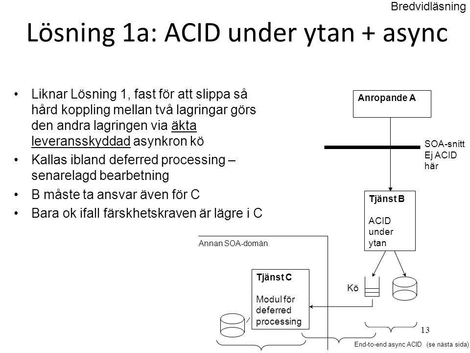 13 Lösning 1a: ACID under ytan + async •Liknar Lösning 1, fast för att slippa så hård koppling mellan två lagringar görs den andra lagringen via äkta