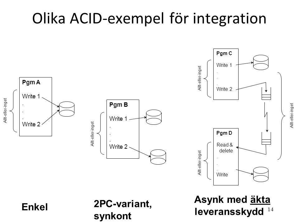 14 Olika ACID-exempel för integration 2PC-variant, synkont Pgm B Write 1... Write 2 Allt-eller-inget Enkel Pgm A Write 1... Write 2 Allt-eller-inget P