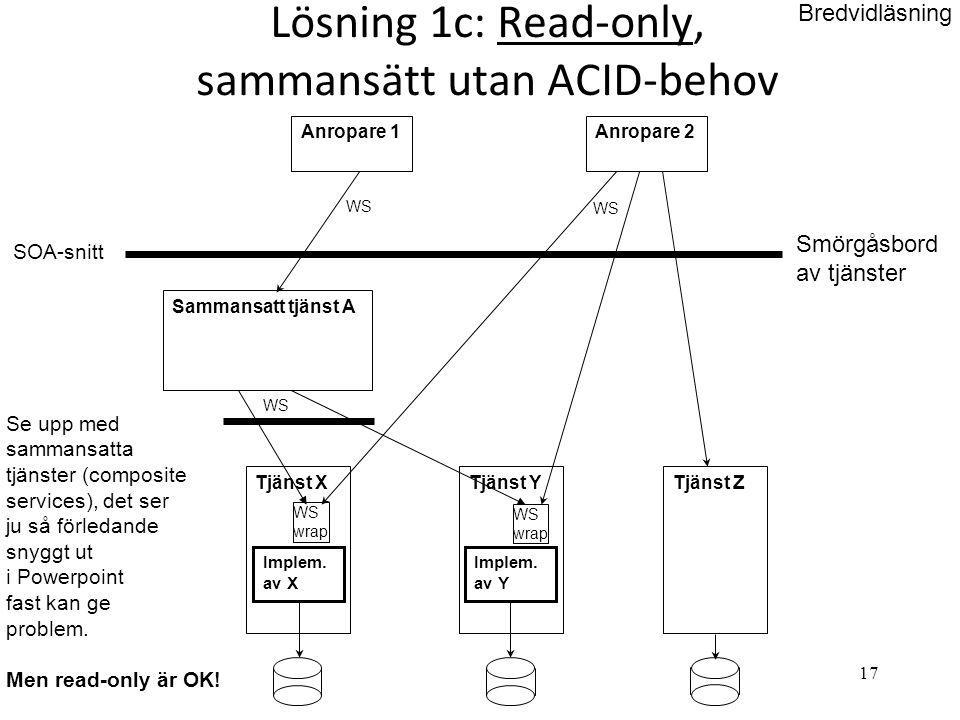 17 Lösning 1c: Read-only, sammansätt utan ACID-behov Tjänst X SOA-snitt Tjänst Y Smörgåsbord av tjänster Tjänst Z Anropare 2 WS Se upp med sammansatta