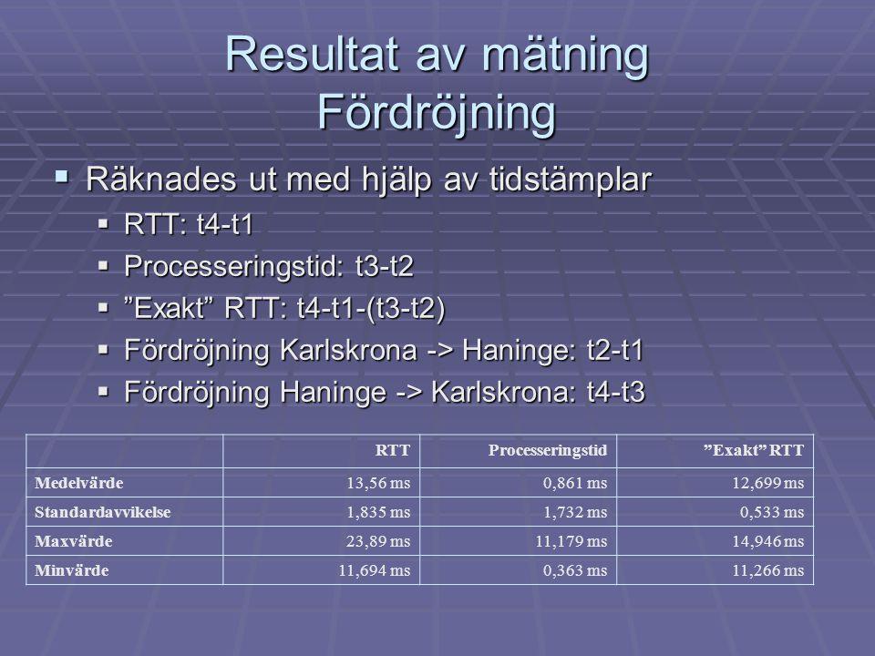 Resultat av mätning Fördröjning  Räknades ut med hjälp av tidstämplar  RTT: t4-t1  Processeringstid: t3-t2  Exakt RTT: t4-t1-(t3-t2)  Fördröjning Karlskrona -> Haninge: t2-t1  Fördröjning Haninge -> Karlskrona: t4-t3 RTTProcesseringstid Exakt RTT Medelvärde13,56 ms0,861 ms12,699 ms Standardavvikelse1,835 ms1,732 ms0,533 ms Maxvärde23,89 ms11,179 ms14,946 ms Minvärde11,694 ms0,363 ms11,266 ms