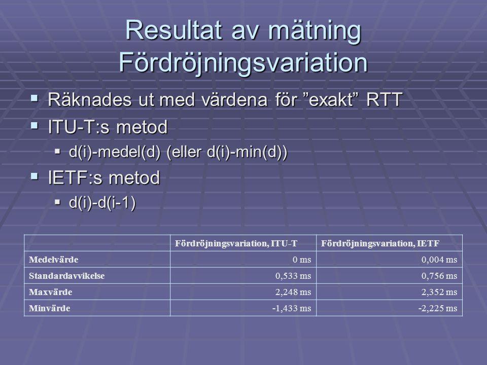 Resultat av mätning Fördröjningsvariation  Räknades ut med värdena för exakt RTT  ITU-T:s metod  d(i)-medel(d) (eller d(i)-min(d))  IETF:s metod  d(i)-d(i-1) Fördröjningsvariation, ITU-TFördröjningsvariation, IETF Medelvärde0 ms0,004 ms Standardavvikelse0,533 ms0,756 ms Maxvärde2,248 ms2,352 ms Minvärde-1,433 ms-2,225 ms