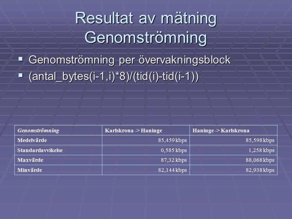 Resultat av mätning Genomströmning  Genomströmning per övervakningsblock  (antal_bytes(i-1,i)*8)/(tid(i)-tid(i-1)) GenomströmningKarlskrona -> HaningeHaninge -> Karlskrona Medelvärde85,459 kbps85,598 kbps Standardavvikelse0,585 kbps1,258 kbps Maxvärde87,32 kbps88,068 kbps Minvärde82,144 kbps82,938 kbps