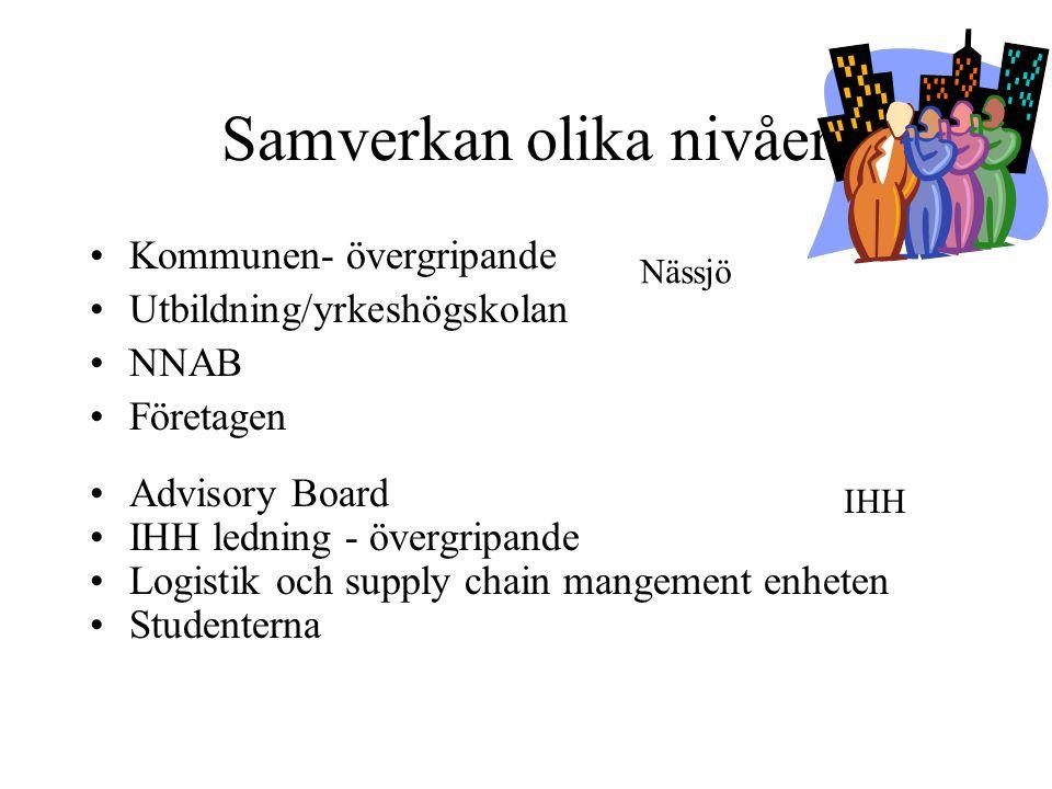 Samverkan olika nivåer •Kommunen- övergripande •Utbildning/yrkeshögskolan •NNAB •Företagen •Advisory Board •IHH ledning - övergripande •Logistik och s