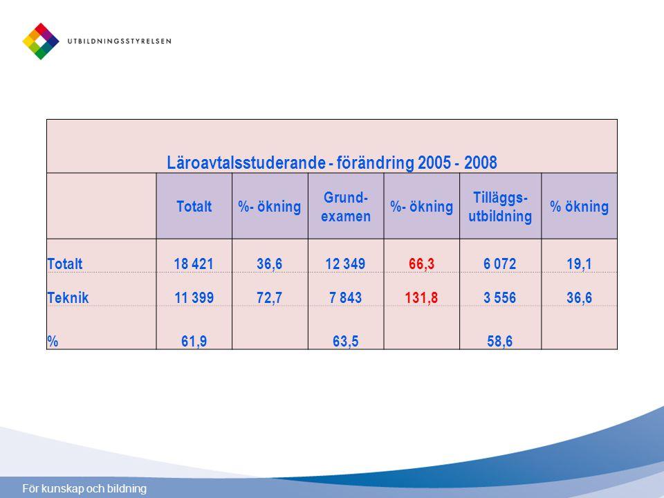 För kunskap och bildning Läroavtalsstuderande - förändring 2005 - 2008 Totalt%- ökning Grund- examen %- ökning Tilläggs- utbildning % ökning Totalt18