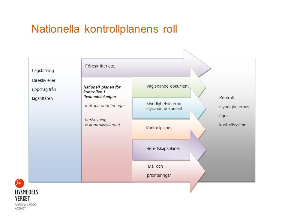 Nationella kontrollplanens roll Kontroll- myndigheternas egna kontrollsystem Föreskrifter etc. Lagstiftning Direktiv eller uppdrag från lagstiftaren N