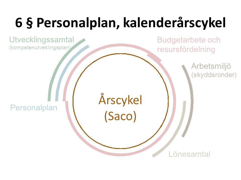 6 § Personalplan, kalenderårscykel Personalplan Utvecklingssamtal (kompetenutveklingsplan) Budgetarbete och resursfördelning Lönesamtal Årscykel (Saco