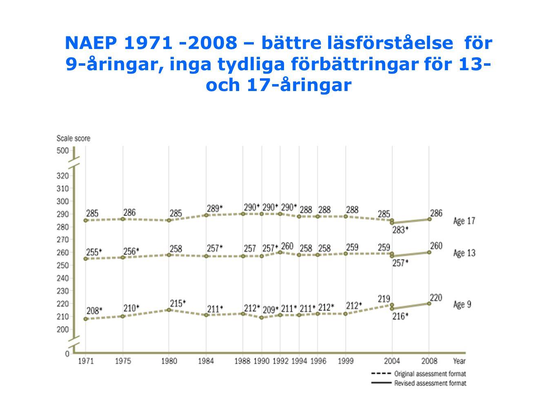 NAEP 1971 -2008 – bättre läsförståelse för 9-åringar, inga tydliga förbättringar för 13- och 17-åringar
