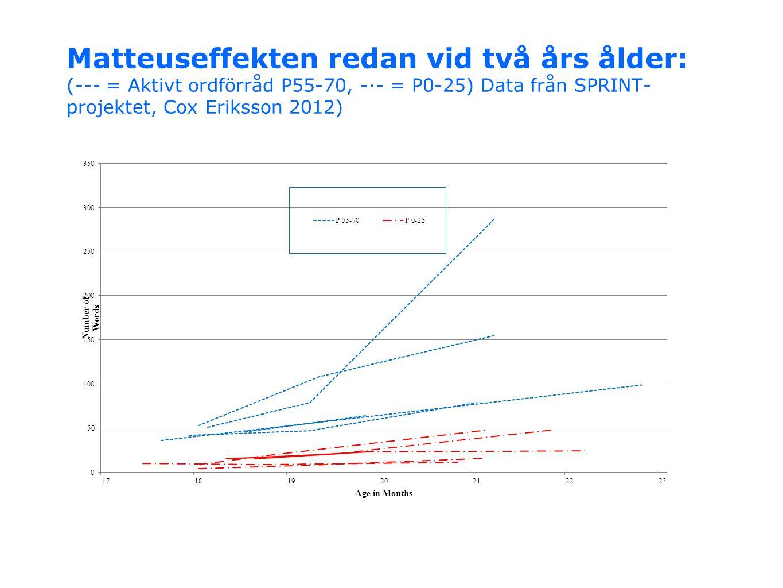 Matteuseffekten redan vid två års ålder: (--- = Aktivt ordförråd P55-70, -·- = P0-25) Data från SPRINT- projektet, Cox Eriksson 2012)