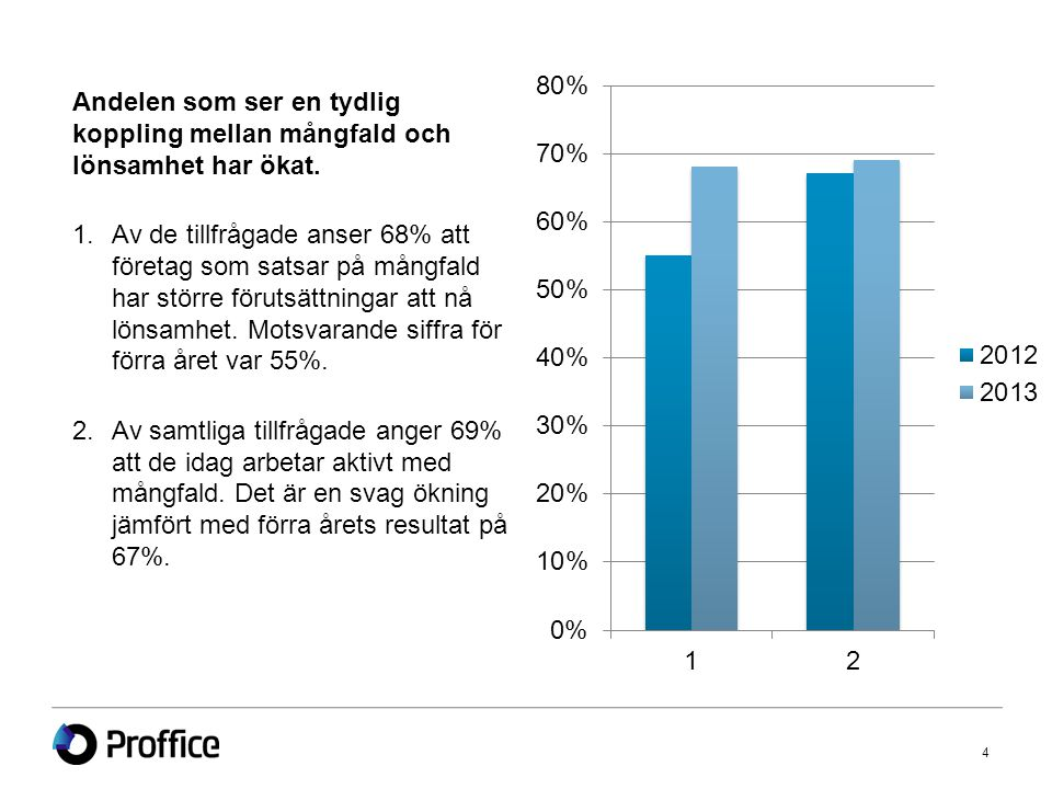 4 Andelen som ser en tydlig koppling mellan mångfald och lönsamhet har ökat.