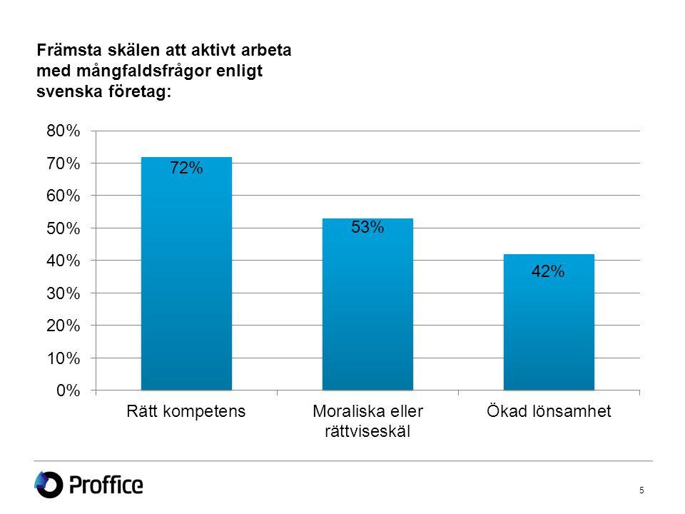 Främsta skälen att aktivt arbeta med mångfaldsfrågor enligt svenska företag: 5