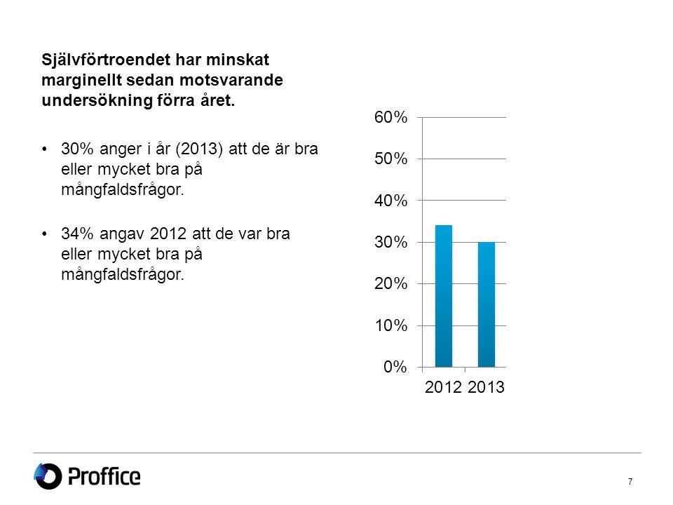 Självförtroendet har minskat marginellt sedan motsvarande undersökning förra året.