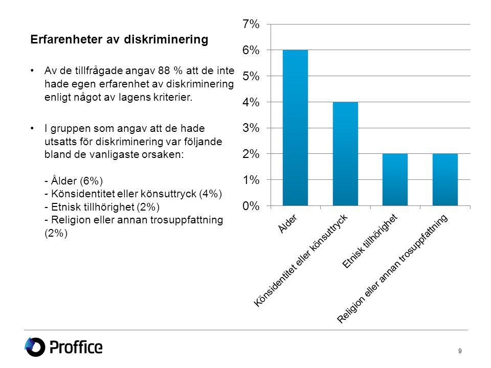 Erfarenheter av diskriminering •Av de tillfrågade angav 88 % att de inte hade egen erfarenhet av diskriminering enligt något av lagens kriterier.