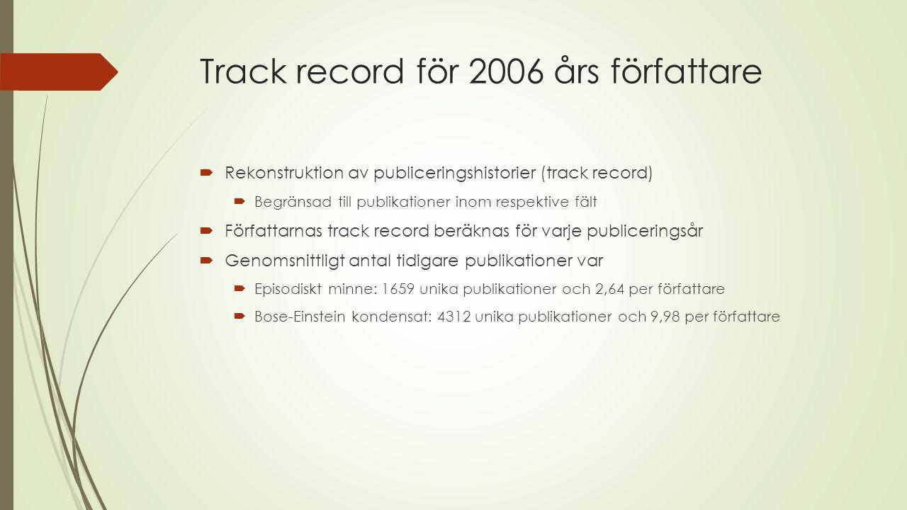 Variabler  Relativ citeringsgrad (RCR) = C i /µ tf  Tidigare publiceringsvolym = antal publikationer  Tidigare citeringsgrad (pRCR)= tidsviktad genomsnittlig citeringsgrad för bäste författare i författargruppen