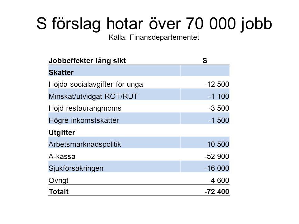 Jobbeffekter lång siktS Skatter Höjda socialavgifter för unga-12 500 Minskat/utvidgat ROT/RUT-1 100 Höjd restaurangmoms-3 500 Högre inkomstskatter-1 5