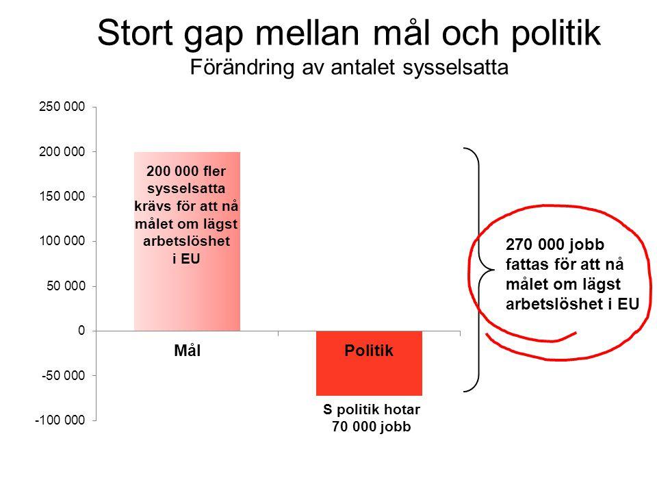 Stort gap mellan mål och politik Förändring av antalet sysselsatta 270 000 jobb fattas för att nå målet om lägst arbetslöshet i EU