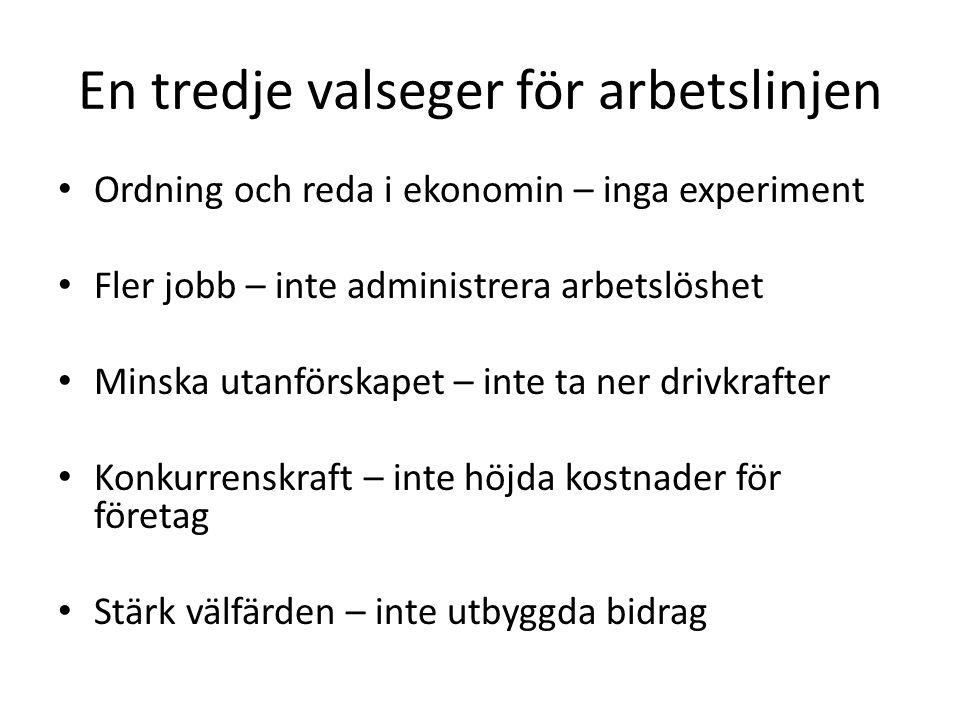 • Ordning och reda i ekonomin – inga experiment • Fler jobb – inte administrera arbetslöshet • Minska utanförskapet – inte ta ner drivkrafter • Konkur