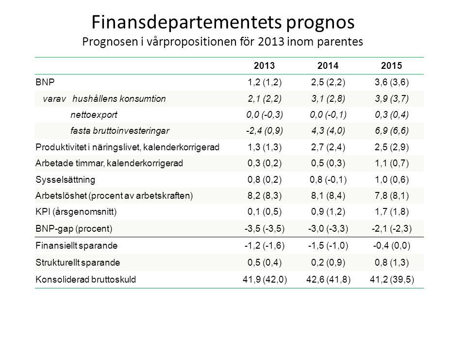 Finansdepartementets prognos Prognosen i vårpropositionen för 2013 inom parentes 201320142015 BNP1,2 (1,2)2,5 (2,2)3,6 (3,6) varav hushållens konsumti