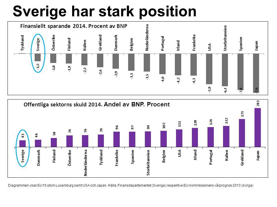 Sverige har stark position Diagrammen visar EU15 utom Luxemburg samt USA och Japan. Källa: Finansdepartementet (Sverige) respektive EU-kommissionens v