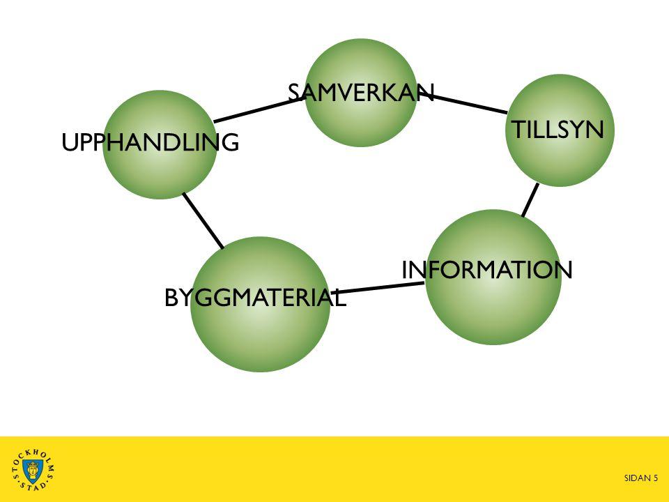 Innehåll i kemikalieplanen  Samlad bild av stadens arbete med kemikalierelaterade frågor  Ambitioner, prioriteringar, viktiga ämnen, känsliga grupper  Tydliga åtgärder och utmaningar för framtiden  Område för område: – Upphandling (MP 2.1) – Bygg, exploatering, förvaltning (MP 2.2; 2.5) – Information och dialog (MP 2.4) – Tillsyn (Lagreglerat) – mm SIDAN 6