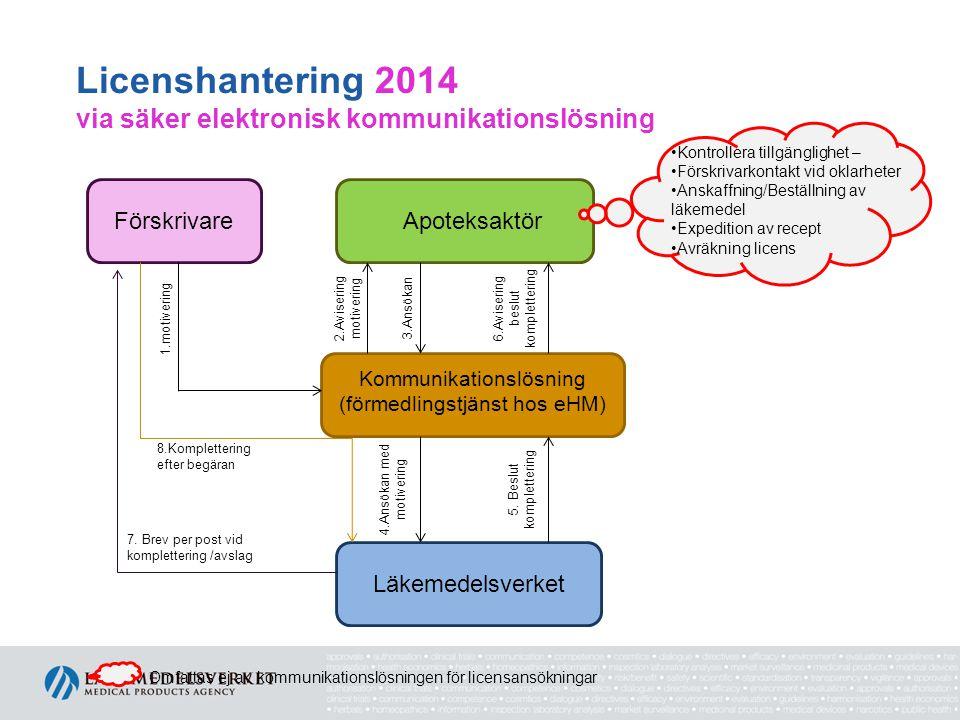 Licenshantering 2014 via säker elektronisk kommunikationslösning FörskrivareApoteksaktör Kommunikationslösning (förmedlingstjänst hos eHM) Läkemedelsverket 1.motivering 5.