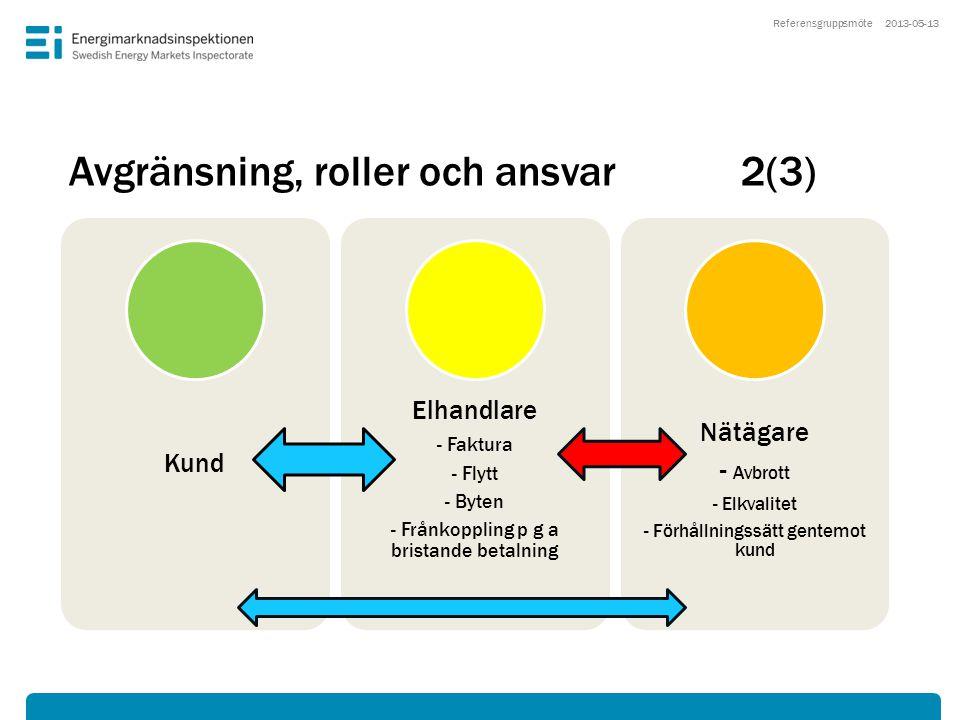Avgränsning, roller och ansvar2(3) 2013-05-13 Kund Elhandlare - Faktura - Flytt - Byten - Frånkoppling p g a bristande betalning Nätägare - Avbrott -